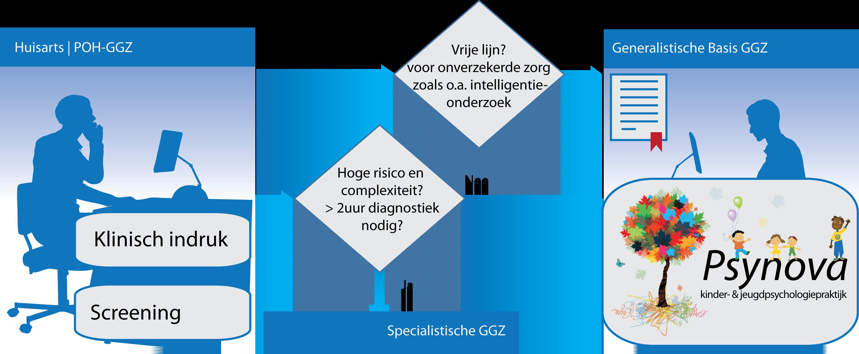 schema-doorverwijzing-Huisarts-POH